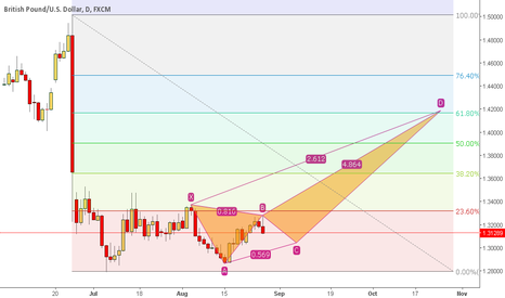 GBPUSD: GBPUSD - WAIT FOR A STRONG BULLISH DAILY CANDLE
