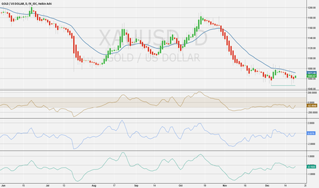 XAUUSD: XAUUSD Maybe Double Bottom Forming