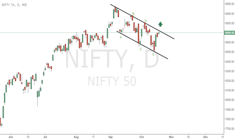 NIFTY: WILL THIS FLAG RISE ? RELIANCE HAS ROPE(HOPE)