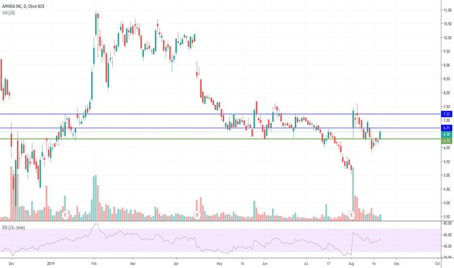 APHA Stock Price and Chart — NYSE:APHA — TradingView