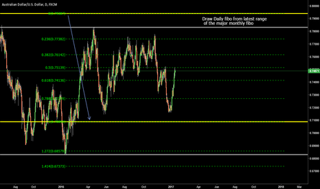 AUDUSD: Fibonacci training for the trading group - PART 3