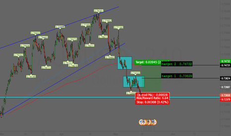 AUDUSD: AUDUSD LONG 4H Idea