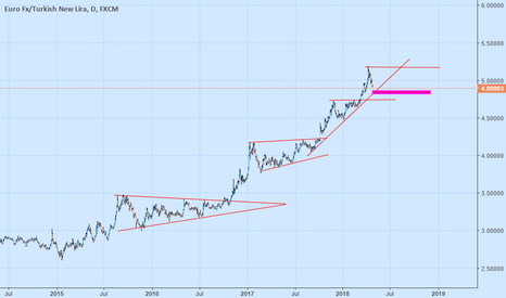 EURTRY: Amazing Times.. Rates %13,50.