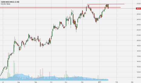 CAIRN: CAIRN - Possible double top @ 270. Sell Setup.