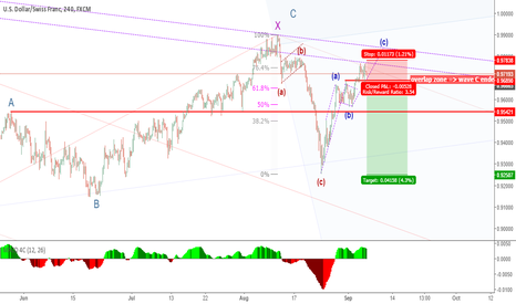 USDCHF: USDCHF: Waiting for overlap zone to sell