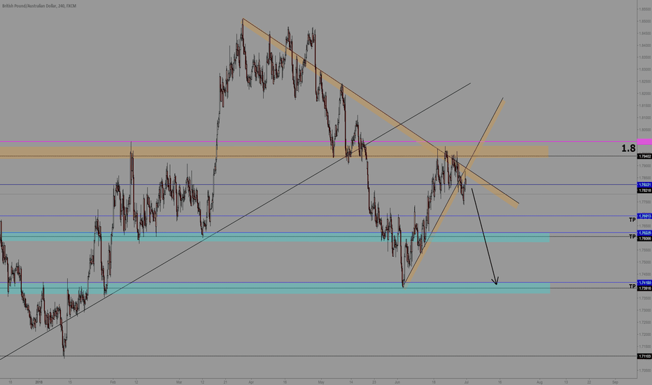 GBPAUD: GBPAUD Range Break ready to Short
