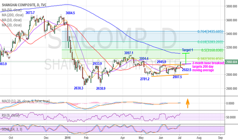 SHCOMP: Clears the 2945.9 resistance, forms a 2-month base