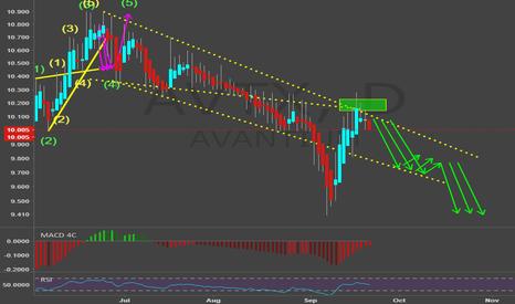 AVTX: AVANTIUM SHORTS
