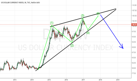 DXY: dxy big rising wedge