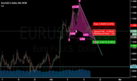 EURUSD: Sell.....