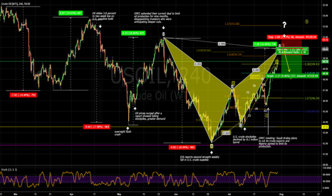 USOIL: US Oil possible 50 point short (CL)with a bearish Bat forming