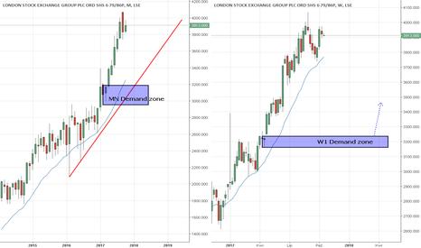 LSE: Akcje UK LSE long ze strefy Popytu W1/MN
