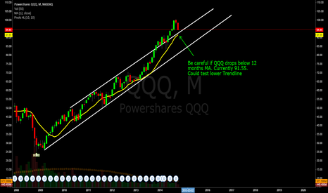 QQQ: Be careful if QQQ drops below 12 months MA. Currently 91.55.