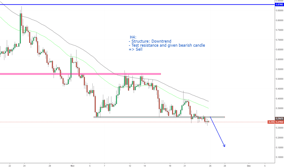 USDTRY: USDTRY, Continuous downward on H4.