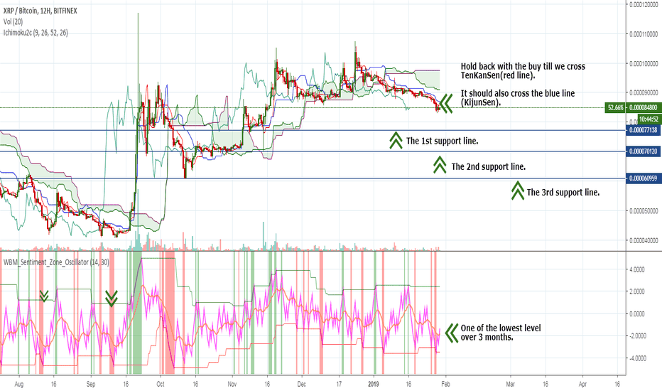 XRPBTC: XRP – Ripple – is it about to explode? Here is what to do.