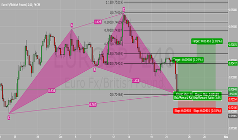 EURGBP: COMPETED BULLISH CYPHER PATTERN