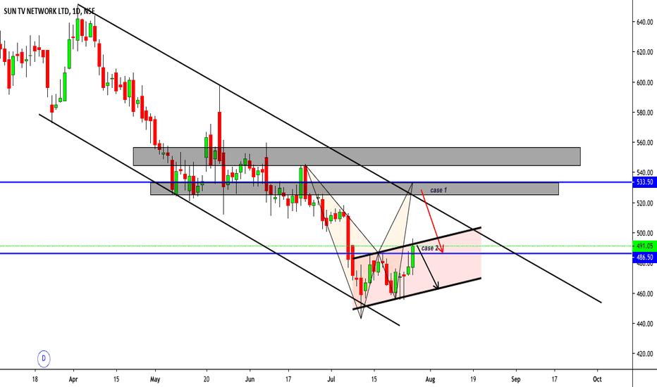 SUNTV Stock Price and Chart — NSE:SUNTV — TradingView