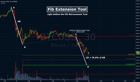 BTCUSD: Fib Extension Tool