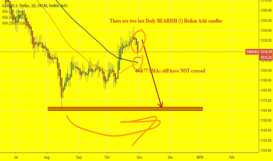 XAUUSD: XAUUSD:  I would prefer to long it but looks like it is false