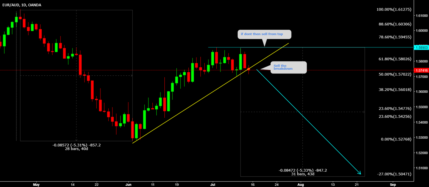 EURAUD Sell the breakout