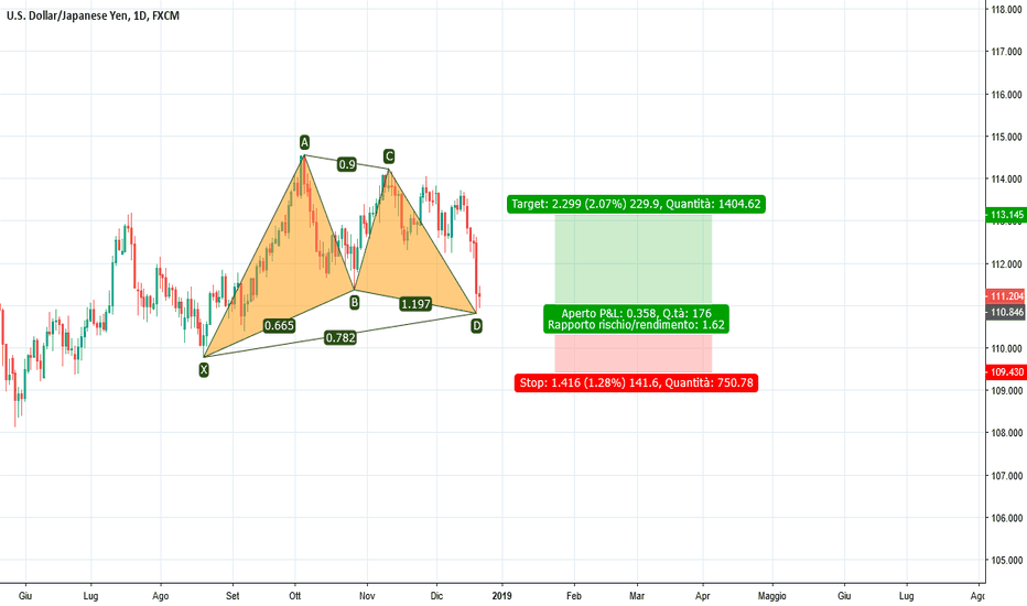 USDJPY: Completato Gartley rialzista su USD/JPY Daily