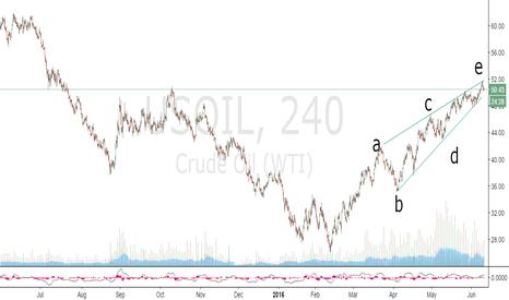 USOIL: OIL CRASH IMMINENT LOL