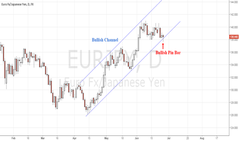 EURJPY: EURJPY Bullish channel