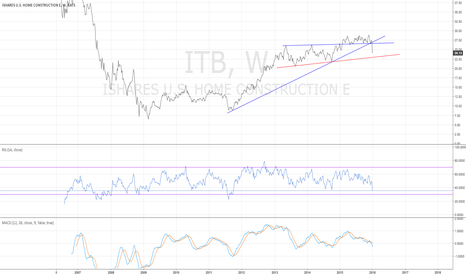 ITB: ITB weekly - long term support broke this week - 1/8/2015
