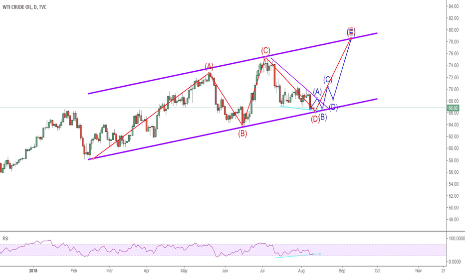 USOIL: 1008 USOIL pls do not forget this channel