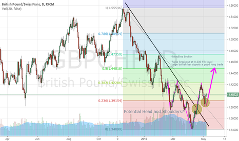 GBPCHF: GBPCHF: Potential Head and Shoulders Pattern?