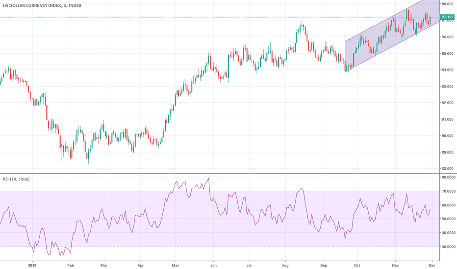 DXY: The dollar have to pass an important test