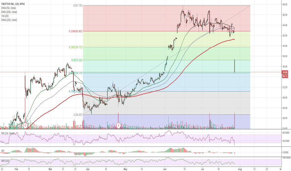 TWTR: $TWTR Bottoming - Looking like a solid buy