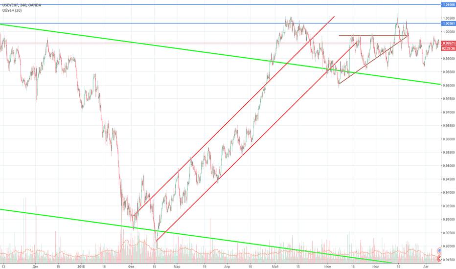 USDCHF: USD/CHF