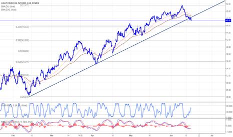 CL1!: Crude oil breaks the bullish trend
