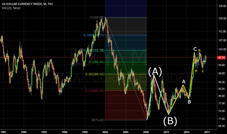 DXY: DXY MN
