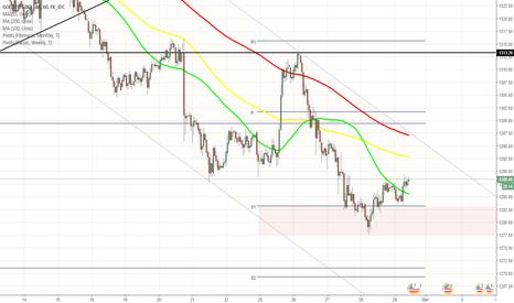 XAUUSD: Стоимость золота восстановилась с минимума сентября
