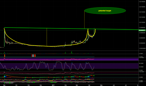 NEOSBTC: Neoscoin NEOSBTC - Large Cup & Handle. Pump & Dump? Probably
