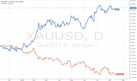 XAUUSD: Interesante correlación: USDJPY y Oro