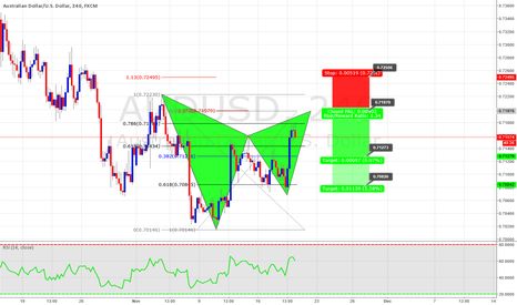 AUDUSD: Potential bearish Gartley on AUDUSD