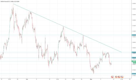 GBPUSD: рекомендации к торговле GBP/USD