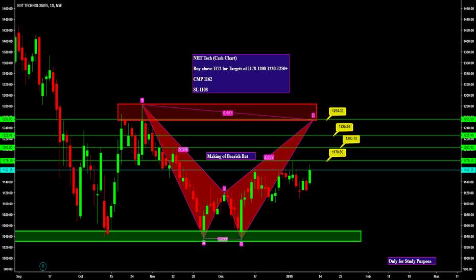 NIITTECH: NIIT Tech (Cash Chart)  Buy above 1172 for Targets of 1178-1200-