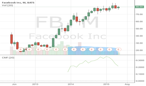 FB: Short Facebook, head and shoulders pattern on monthly chart