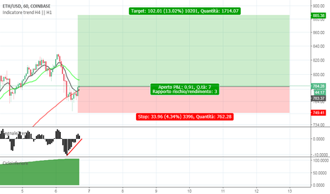 ETHUSD: Entrata su ETH/USD LONG