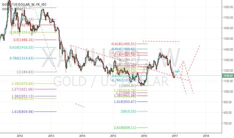 XAUUSD: gold like to see 3 wave correction up then short