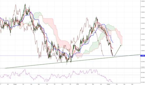 NZDCAD: probabilmente inversione dell trend