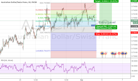 AUDCHF: Update for previous double bottom.