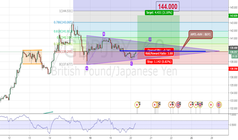 GBPJPY: EMERGING TRIANGLE FORMATION