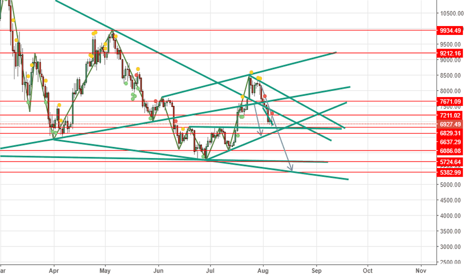 BTCUSD: BTCUSD Short Below 6829.31 tp at 6086 then 5724 then 5383