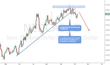 NZDCAD: NZDCAD | Rompimiento de Linea de Tendencia