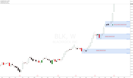 BLK: Blackrock Inc. clear longer bias with new weekly demand levels